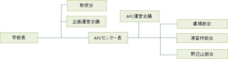AFC組織図.jpg