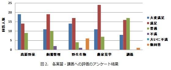 図2_各実習・講義への評価のアンケート.jpg