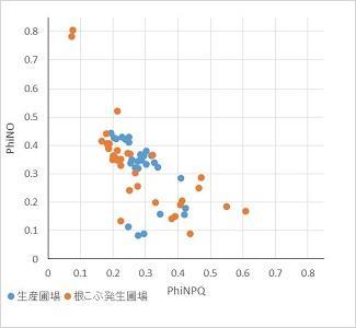 図3. クロロフィル蛍光パラメータのPhiNOとPhi2のプロット図.jpg