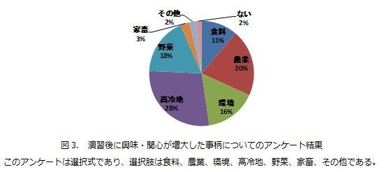 図3. 演習後に興味・関心が増大した事柄についてのアンケート結果.jpg