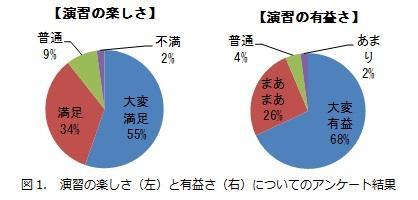 図1. 演習の楽しさ(左)と有益さ(右)についてのアンケート結果.jpg