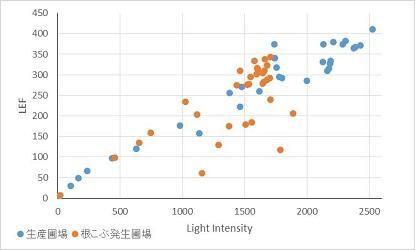 図2. 異なる光強度で測定した電子伝達速度(LEF)の比較.jpg
