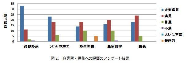 図2. 各実習・講義への評価のアンケート結果.jpg