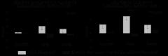 図1.ナス由来コリンエステルを含むナス搾汁粉末の継続摂取による血圧改善効果
