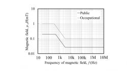 検討した25Hz~10 MHzにおけるICNIPR2010ガイドライン値
