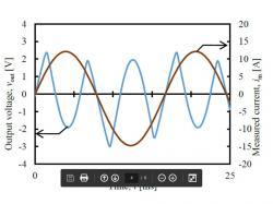 外部磁界5 mT@60Hz中に置かれた電流センサ出力の一例(MAG-16-123)