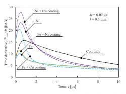 検査対象となる金属板のメッキ有無によるセンサ出力(MAG-16-132)