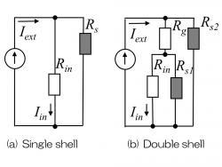 等価回路によるシールド比計算