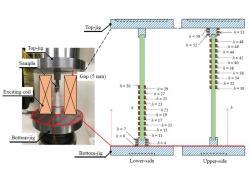 棒状試料の磁化特性測定における冶具の影響調査(MAG-18-078/LD-18-051)