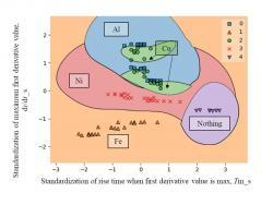 SVMによる2つの特徴値を用いた金属板判別(23C2-2)