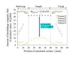 冶具の有無による評価材料内部の磁束密度分布(23C2-1)