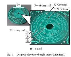 試作したバーニアパターン角度センサの一例(OA-4-1)