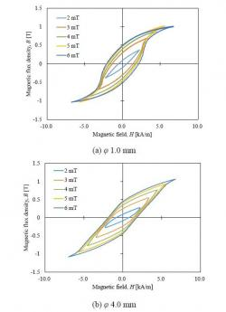 加工率の違いによる磁化特性に注目した一例(MAG-20-116)