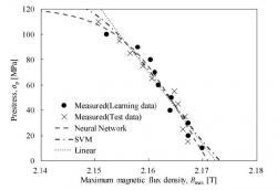 機械学習を用いた応力センサ性能評価の一例