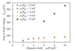 磁気バイアスを含む磁界に対する誘起電圧Vp-pの変化