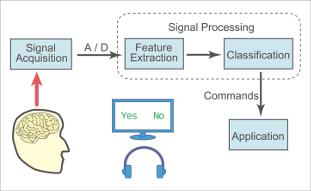 脳波を利用したインタフェースのシステム構成図  特定の刺激を意識したことを脳波から察しようとする試み