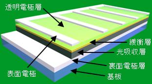 薄膜太陽電池の基本構造(太陽電池となる部分の厚さが数ミクロン程度です)