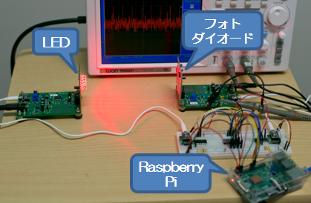 Raspberry Piに無線信号処理を実装した可視光通信実験