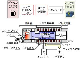 フリーピストン式エンジン発電機はリニア発電を利用し、クランクやカムといった動力変換機構が不要となるため、効率改善への期待が大きい
