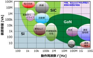 炭化ケイ素(SiC)や窒化ガリウム(GaN)パワー半導体の登場によってシリコン(Si)パワー半導体では困難であった電源システムの小型軽量化・高効率化が可能になったものの・・・、さらなる進展のためには革新的な低損失/高周波磁性材料の開発が必須!!