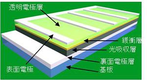薄膜太陽電池の基本構造(太陽電池となる部分の厚さが数ミクロン程度)