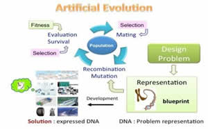 Evolutionary computation simulates evolution and it is applied to solve a variety of design innovation and sustainability problems
