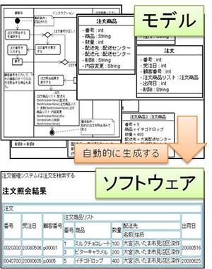 Unified Modeling Languageと呼ばれる言語を使って記述したモデルからソフトウェアを自動生成するツールを研究開発している