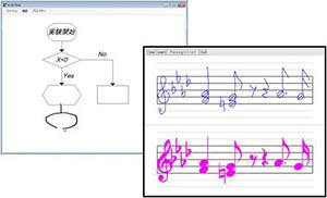 ペンで手書き入力されたフローチャート(流れ図)や楽譜をコンピュータが逐次自動認識後、整形・出力するシステムである