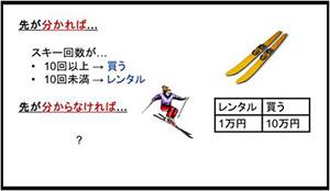 「スキーレンタル問題」は、例えばモバイル端末において「1分操作がなければバックライト消灯」などのモードを選ぶことと表裏一体
