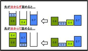 「ビンパッキング問題」は、理論計算機科学の重要なトピックであるだけなく、ロジスティックや分散処理などに幅広い応用がある。