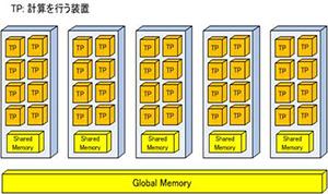 並列マシン:今後、ソフトウエアの効率化において重要な役割をなす。計算を行うための多数の装置を持ち、分担して計算を行う