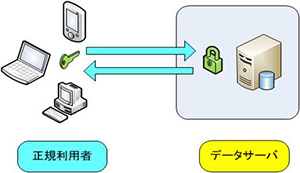 安全な検索システム:鍵をもつ正規利用者だけが、暗号化されたデータサーバにアクセスし、データを検索することができる