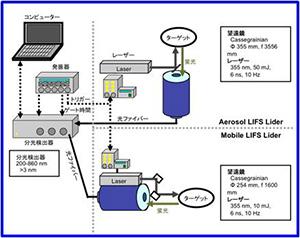紫外線レーザーを用いた遠隔観測装置のイメージ:大気中の浮遊物質に紫外線を照射することで発する蛍光を観測します。