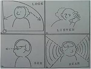 LOOK, SEE, LISTEN, HEARそれぞれの語の中核的な意味をあらわすコア図。このイメージを押さえておくと英語の理解が早い
