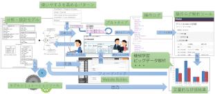 ソフトウェアの設計モデルに対して、ユーザビリティを高める各種技術をどのように連携するかを整理した図: 主なキーワード:画面遷移設計、ユーザビリティパターン、 プロトタイプ、操作ログ、シミュレーション、機械学習