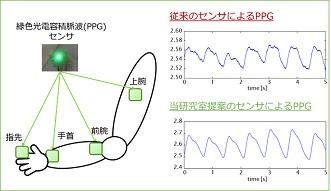 緑色光電容積脈波センサを用いた多点脈波計測システム。心拍数や自律神経活動を推定することで健康管理に役立てられる