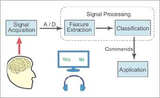 脳波を利用したインタフェースのシステム構成図。特定の刺激を意識したことを、脳波から察しようとする試み。