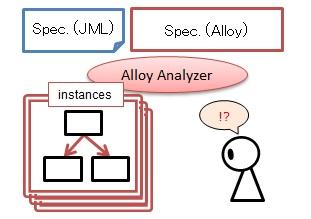 仕様の洗練度をAlloy Analyzerを用いて可視化