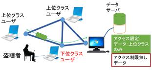 無線ネットワークにおける情報引き抜き問題 ジャミング(人工雑音)という妨害波による無線混信による秘匿化.ジャミングキャンセレーションによる復号技術で安全な通信を実現