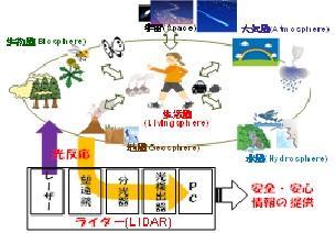 地球環境・生活環境情報を捕える光センシングシステム