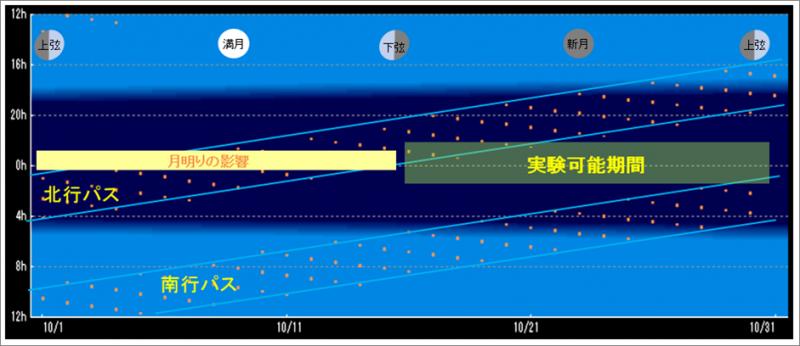 平成26年10月実験パス