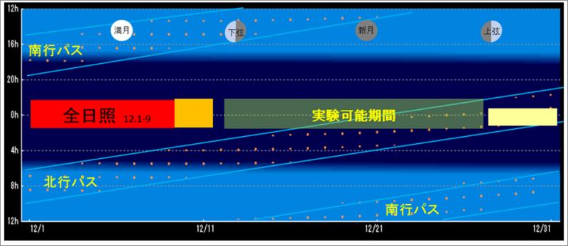 平成26年11月実験パス