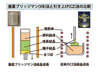 垂直ブリッジマン法と引き上げ法の比較