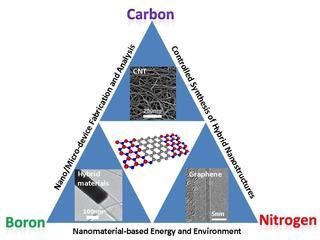 グラフェンの炭素原子