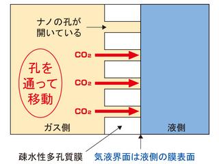 CO2分離回収の概念図