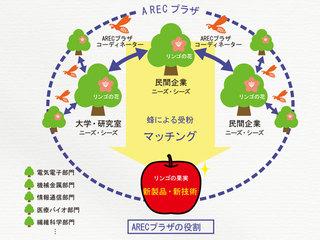 ARECプラザの役割