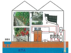地下水を利用した冷暖房システム