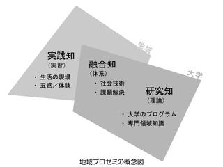 地域プロゼミの概念図