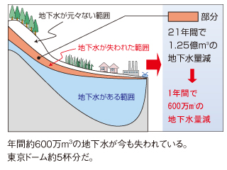 減少傾向にある安曇野の地下水