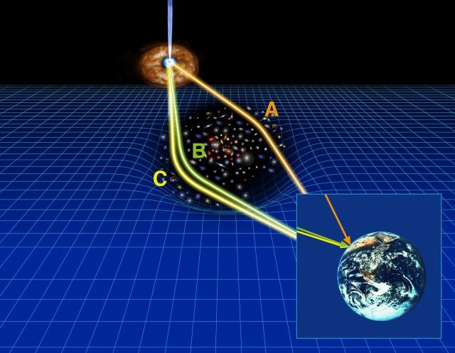 重力レンズ効果の概念図